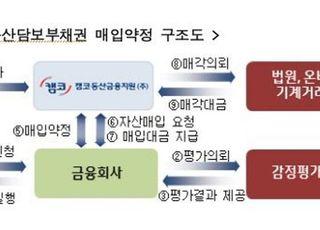캠코동산금융지원, '1.1조+α' 매입약정 프로그램 가동