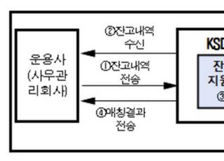 """예탁결제원 """"사모 제도개선 사업에 펀드넷 적극 활용할 것"""""""