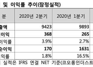 코오롱인더, 2Q 영업익 368억…전년비 40%↓