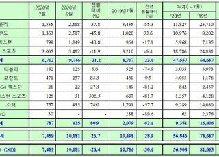 쌍용차, 7월 내수 6702대 판매…23%↓