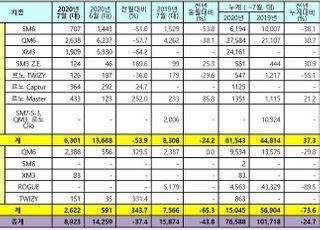 르노삼성, 7월 내수 6301대 판매…24.2%↓