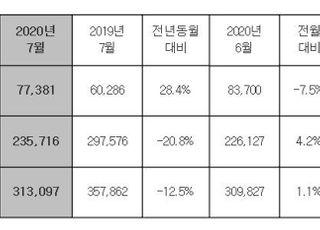 현대차, 7월 전세계 31만3097대 판매…전년비 12.5%↓