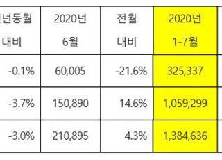 기아차, 7월 전세계 21만9901대 판매…3.0%↓