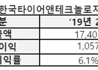 한국타이어, 2분기 영업익 701억…전년비 34% 감소