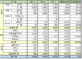 한국GM, 7월 내수판매 6988대…트레일블레이저 2494대