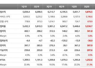 KT, 2Q 영업익 3418억…설비투자 축소로 전년비 19%↑