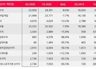 선데이토즈, 2Q 영업익 24억…전년비 336%↑