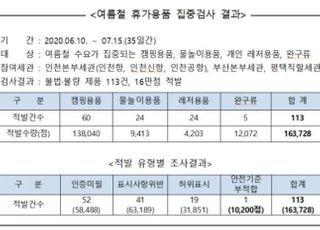 불법·불량 캠핑용품, 물놀이용품 등 16만점 통관단계 사전 차단