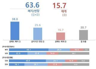 """국민 10명중 6명 """"공매도 폐지하거나 금지 연장해야""""...40대 폐지 여론↑"""