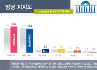 """민주당, 통합당에 지지율 1위 자리 뺏겨…""""엄중하게 생각"""""""