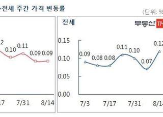 [주간부동산시황] 대책에 비수기 겹쳐, 서울 집값 상승세 둔화