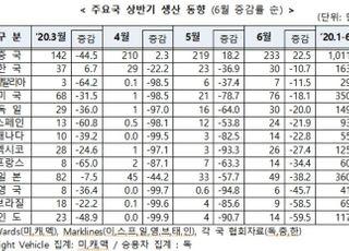 """""""올해 자동차 판매 7000만대…전년비 21% 감소"""""""