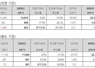 """동국제강, 2분기 영업익 26% 증가…""""원가절감·고부가 판매 영향"""""""