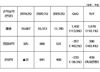 코오롱, 2Q 영업익 531억원...전년비 63.4%↑
