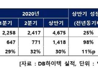DB하이텍, 2Q 영업익 771억원...전년比 56%↑