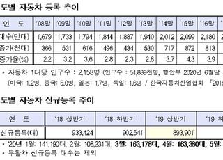 국민 2.1명당 자동차 1대 보유, 친환경차 등록비중 2.9%