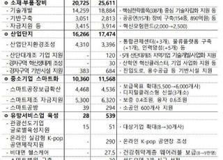 [2021 예산안] 소부장 국산화에 집중…경자구역 활성화 추진