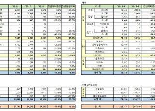 한국GM, 8월 내수 8.0% 줄었지만…수출 20.7% 급증
