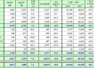 쌍용차, 8월 내수판매 6792대…15.5%↓