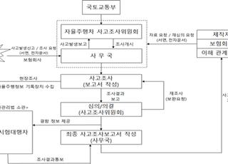 국토부, 10월8일 '자율주행자동차 사고조사위원회' 출범