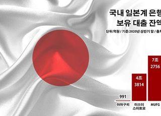 [스가정부 한일관계⑫] 일본계 은행 대출 22조…경제보복 재현 우려 '촉각'