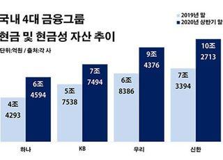 4대 금융그룹 보유 현금 30조 돌파…'풍요 속 빈곤' 딜레마