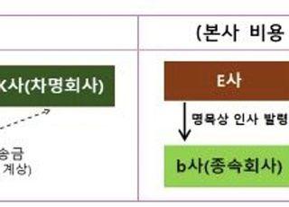 """금감원 """"신제품 완판 소식, 잦은 대주주 변경…회계부정 의심해야"""""""