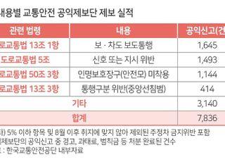 """""""이륜차 법규위반 공익신고, 보도통행 가장 많아"""""""