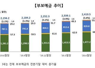 """6월말 부보예금 전분기 대비 3.4% ↑…""""안전자산 선호현상 뚜렷"""""""