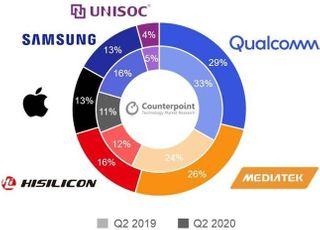 퀄컴, 2Q 스마트폰 AP시장 1위 유지…삼성은 5위