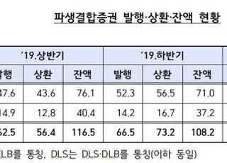 상반기 ELS·DLS 발행액 전년비 32.6% 감소…증권사 1조 적자