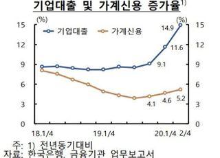 """""""코로나19 이후 금융시스템 잠재 취약성 확대"""""""
