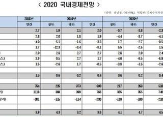 """한경연 """"경제성장률 -2.3% 전망...연내 경기반등 어려워"""""""