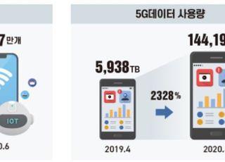 5G 가입자 785만·AI 스피커 861만대…'4차 산업혁명' 지표
