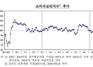 코로나19 재확산에 9월 소비심리 '꽁꽁'