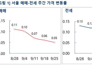 [주간부동산시황] 서울 아파트값, 매매 0.05%↑·전세 0.10%↑