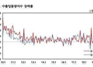 8월 수출액 전년比 9.2%↓…6개월 연속 감소