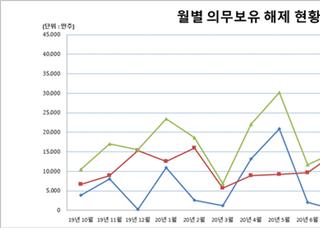 """예탁결제원 """"10월, 45개사 4억87만주 의무보유 해제"""""""