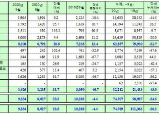 쌍용차 9월 내수판매 8208대…전년비 13.4%↑