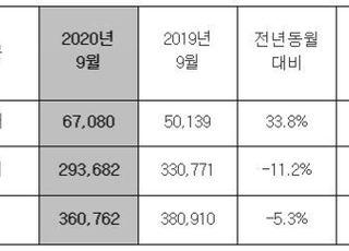 현대차 9월 전세계 36만762대 판매…전년비 5.3%↓