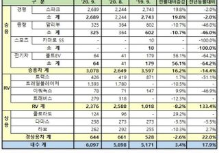 한국GM 9월 수출 112.3%↑…트레일블레이저 누적 10만대 돌파