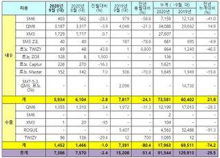 르노삼성, 9월 내수판매 5934대…전년비 24.1%↓