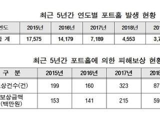 [국감2020] 5년간 고속도로 포트홀 피해보상액만 17억5000만원