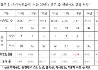 [국감2020] 한국철도 현장직원 산업재해 10년 동안 651명