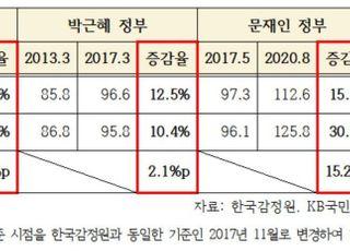 [국감2020] 文정부 민간 집값 통계 격차, MB 때의 38배