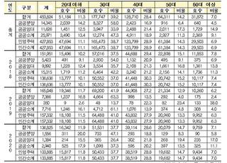 [국감2020] 공공주택 당첨비율 20·30대 60% 넘어