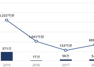 [국감2020] 주택 보증사고 급증, 기업 보증사고는 2015년 이후 역대 최대