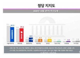 라임·옵티 사건 직격탄…민주당 지지율 1주일새 3.4%p 하락