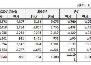 [국감2020] JDC 면세점, 코로나19로 올해 적자 944억 예상