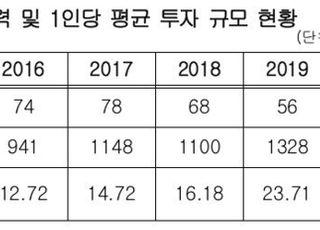 [국감2020] 한국투자공사, 5년간 투자인력 30% 이상 빠져나갔다